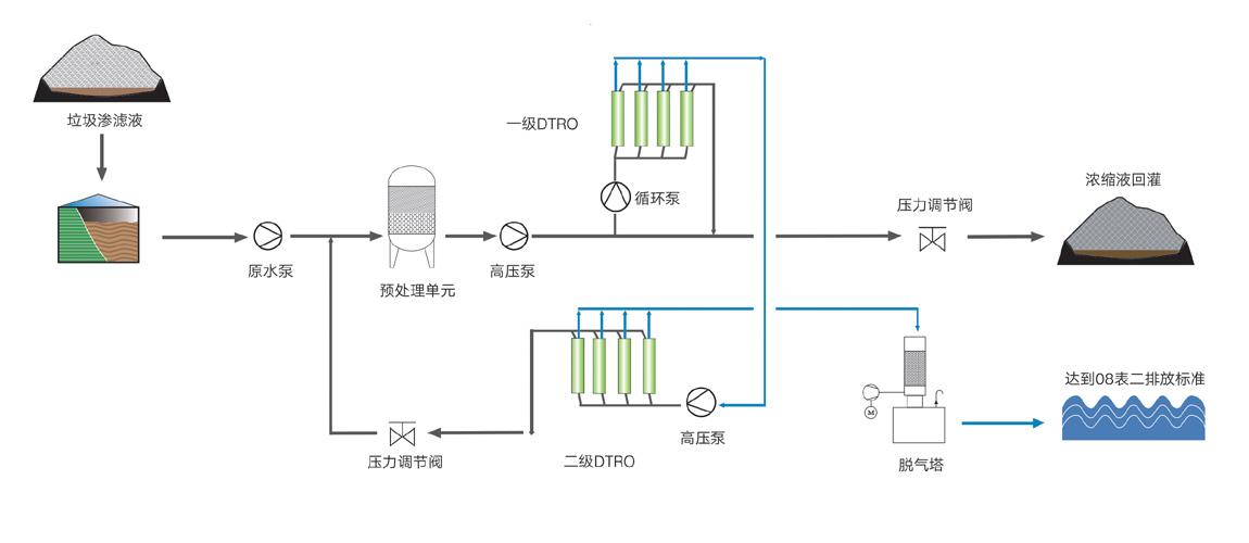 垃圾渗滤液处理设备及技术1.png